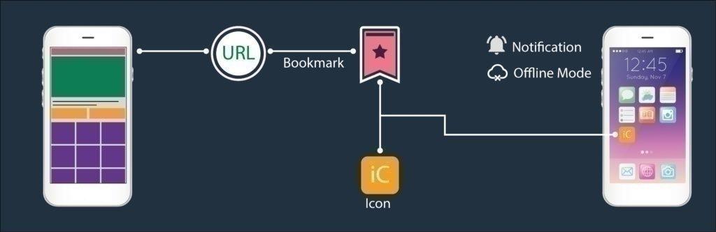 webové aplikace
