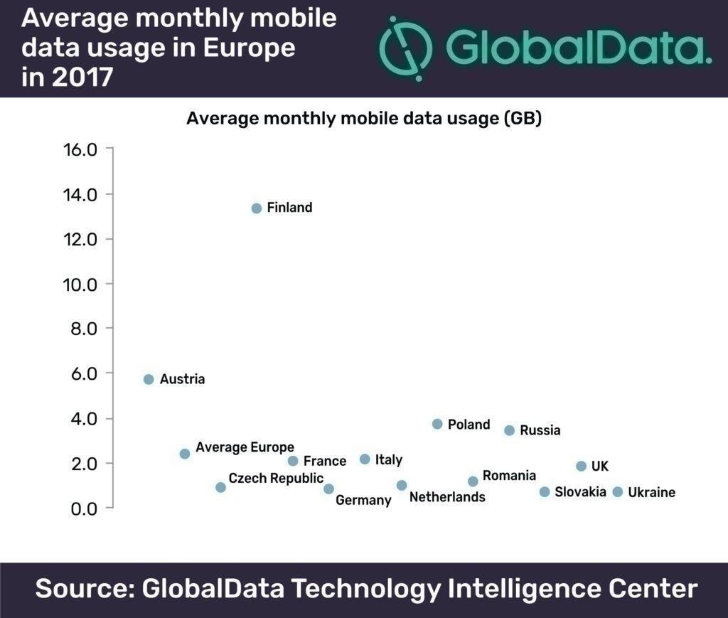 vyuziti mobilnich dat evropa