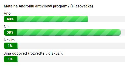 Máte na Androidu antivirový program?