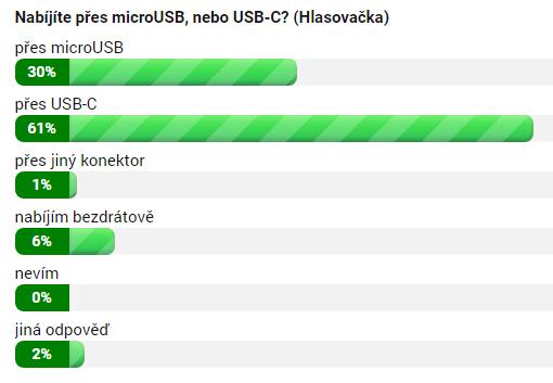 Nabíjíte přes microUSB, nebo USB-C