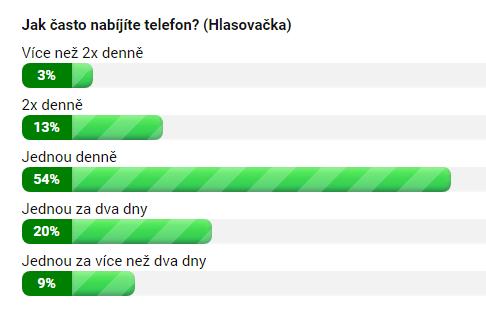 Jak často nabíjíte telefon?