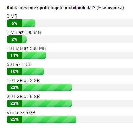 Kolik měsíčně spotřebujete mobilních dat?