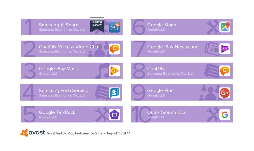 aplikace aktivni zatezuji system android 2017