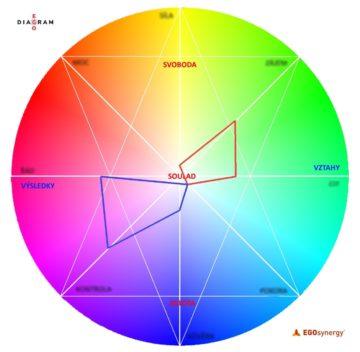 egodiagram