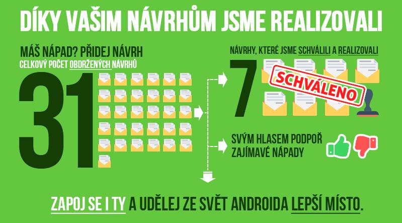 Návrhy na vylepšení - inforgrafika Svět Androida