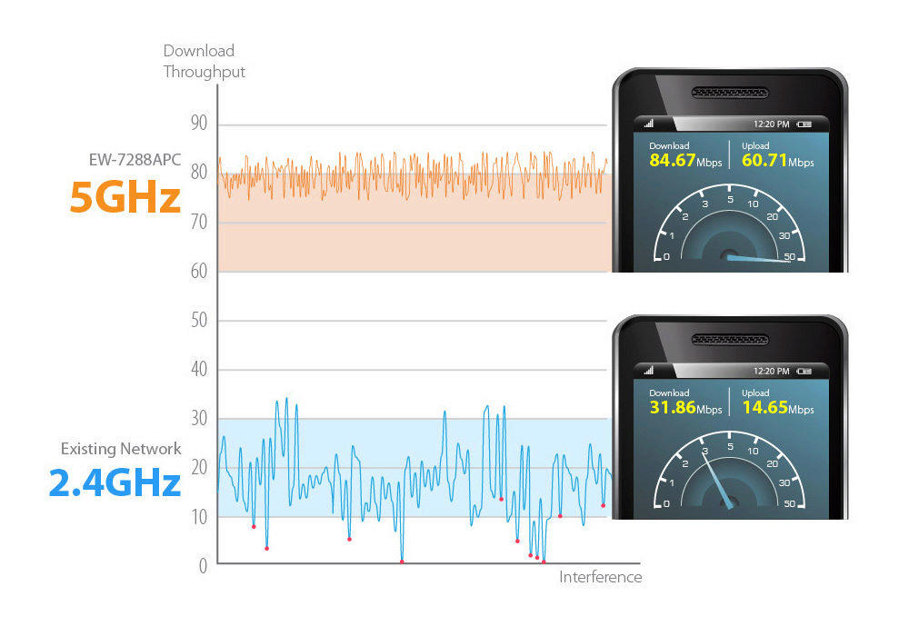 pomaly internet-5GHz vs 2.4GHz