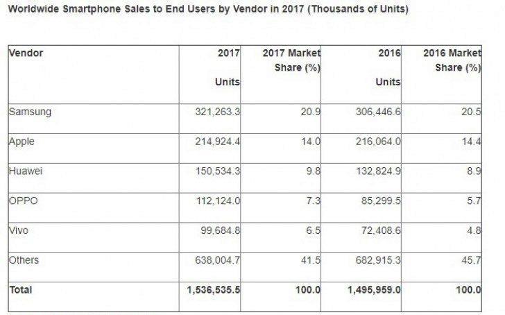 prodej chytrych telefonu pokles