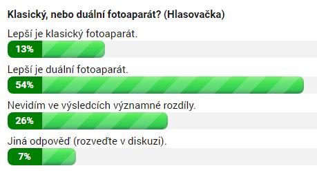 Klasický, nebo duální fotoaparát (Hlasovačka) (výsledky k 7. březnu 12:00)