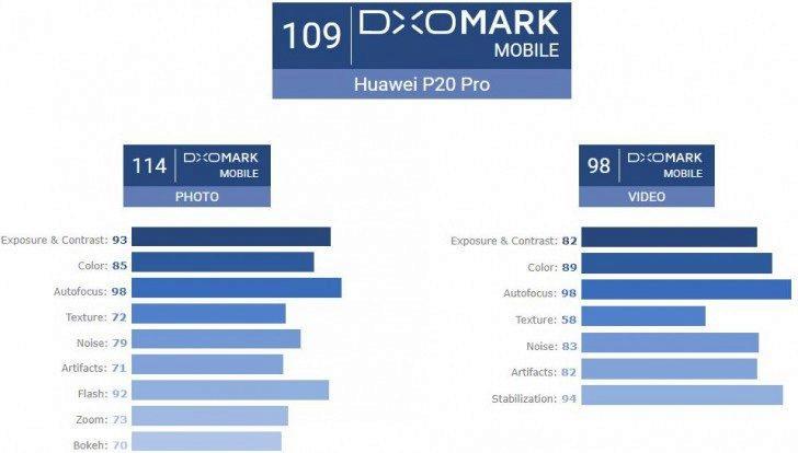 hodnoceni dxo mark huawei p20 pro