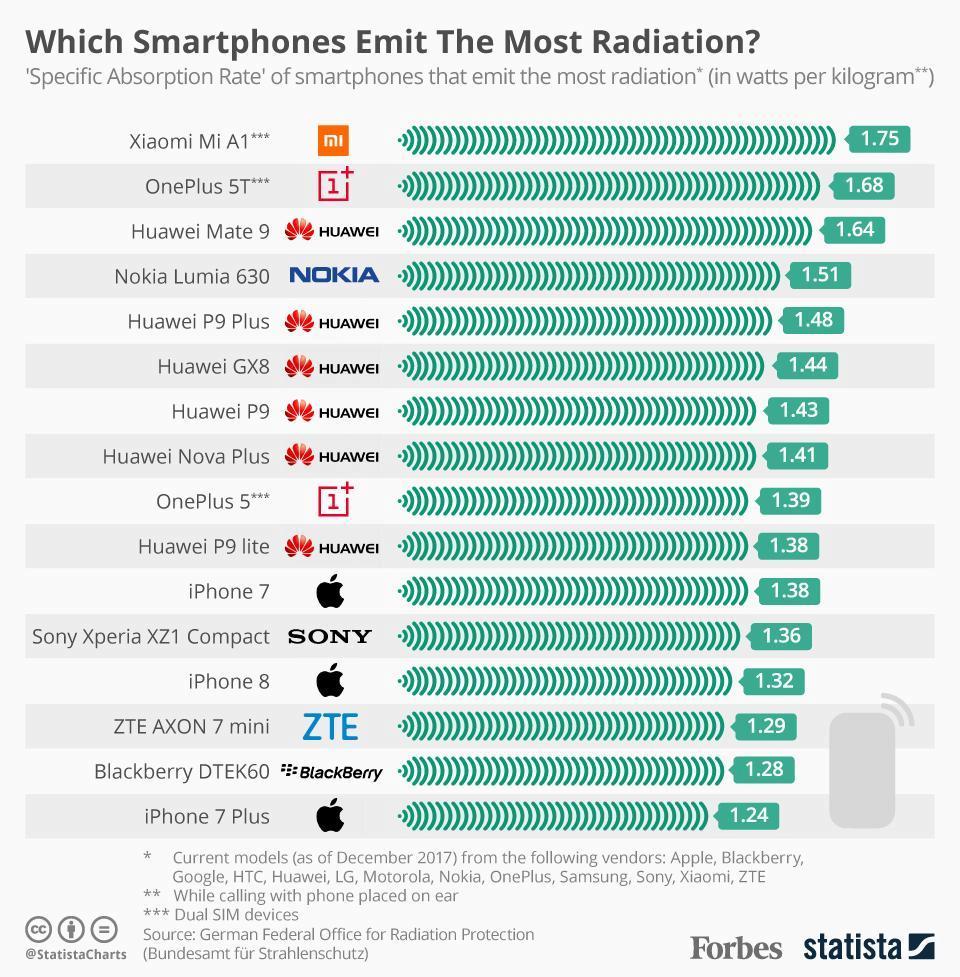 hodnota sar telefony vyzarovani