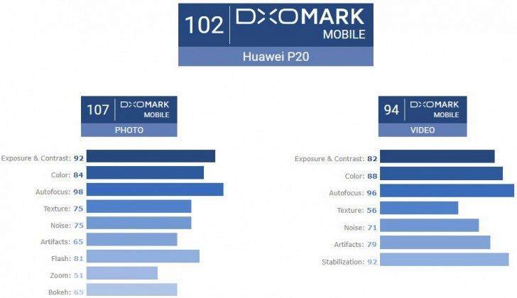 huawei p20 dxo mark