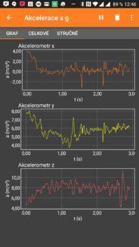 Průběh měření akcelerometrem