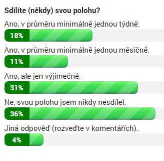 Výsledky ankety ke 2. 5. 2018 12:52