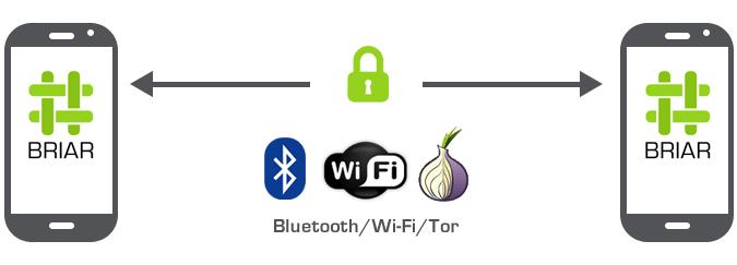Bezpečná komunikace s aplikací Briar