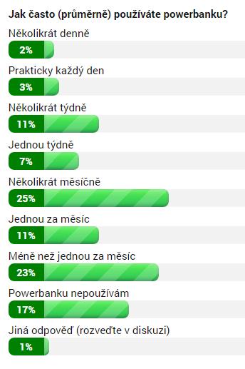 Výsledky ankety Jak často používáte powerbanku?