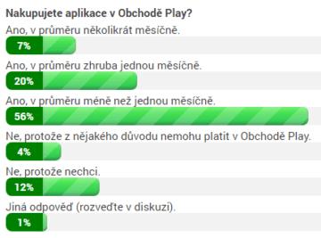 Výsledky ankety ke 30. květnu 10:15