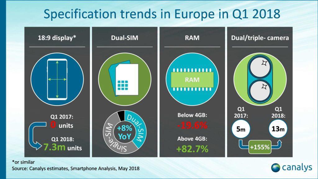 evropský trh trendy mobil telefofny Q1 2018