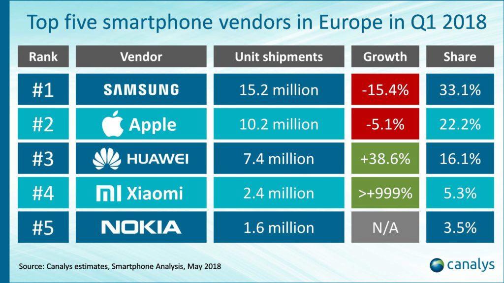 nejprodavanejsi mobily evropsky trh q1 2018