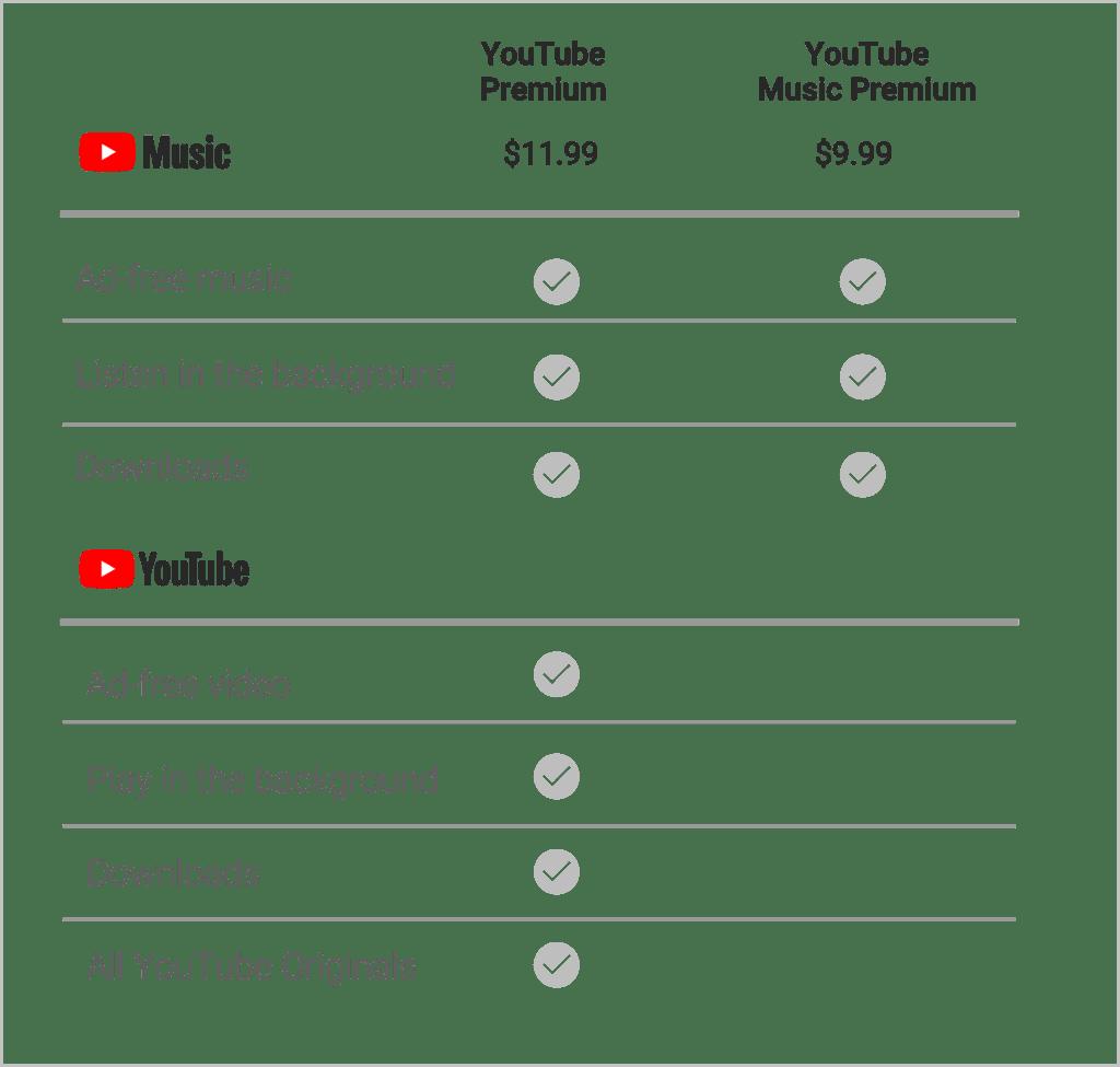 youtube premium music cena funkce