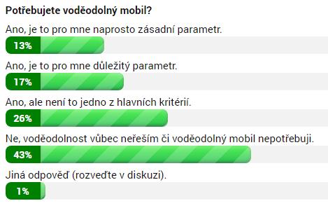 Výsledky ankety k 6. 6. 2018 9:30