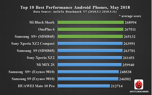 antutu benchmark nejvýkonnější android telefon 2018