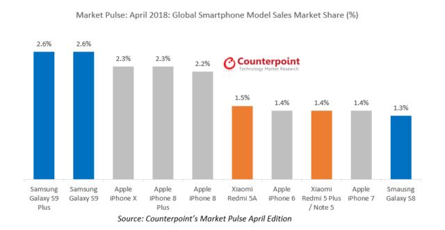 nejprodavanejsi telefony duben 2018 samsung xiaomi apple