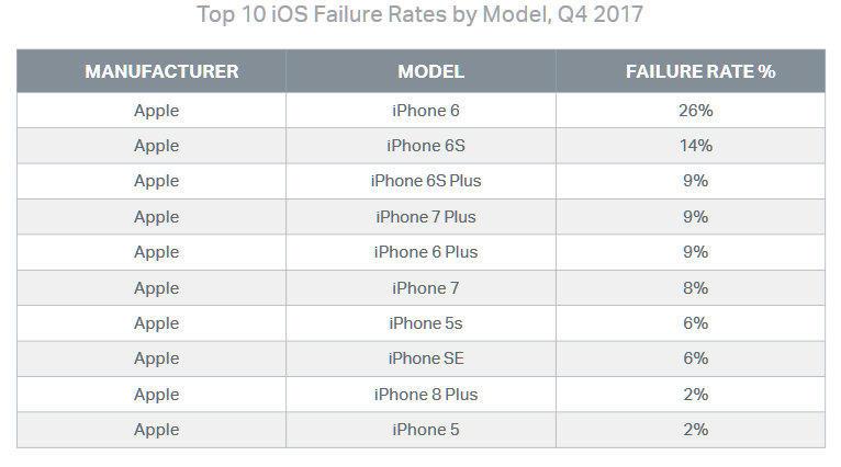 apple iphone poruchovost jednotlivých modelů