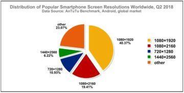 nejrozirenejsi rozliseni android telefonu