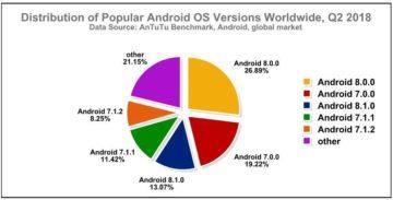 nejrozsirenejsi verze androidu antutu