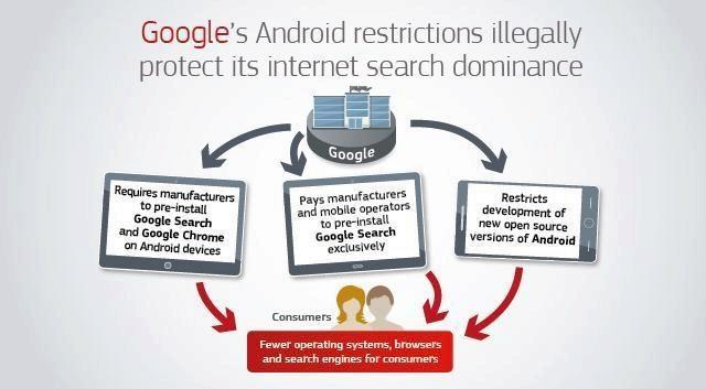 pokuta ek eu google zneuzivani androidu