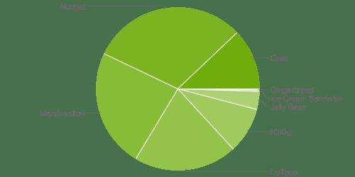 zastoupení androidu cervenec 2018