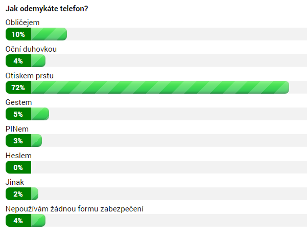 Výsledky ankety ke 22. 8. 2018 12:00