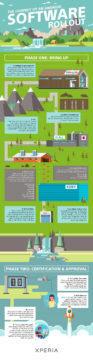 android aktualizace infografika sony