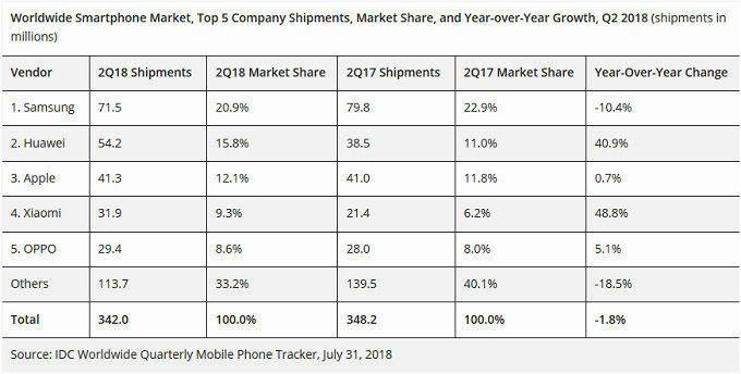 nejvetsi vyrobci telefonu 2018 huawei je dvojkou na trhu se smartphony