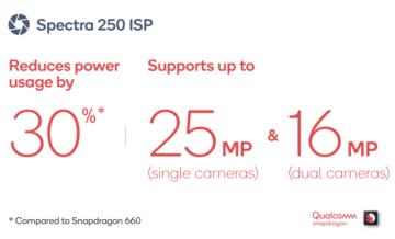 snapdragon 670 spectra isp