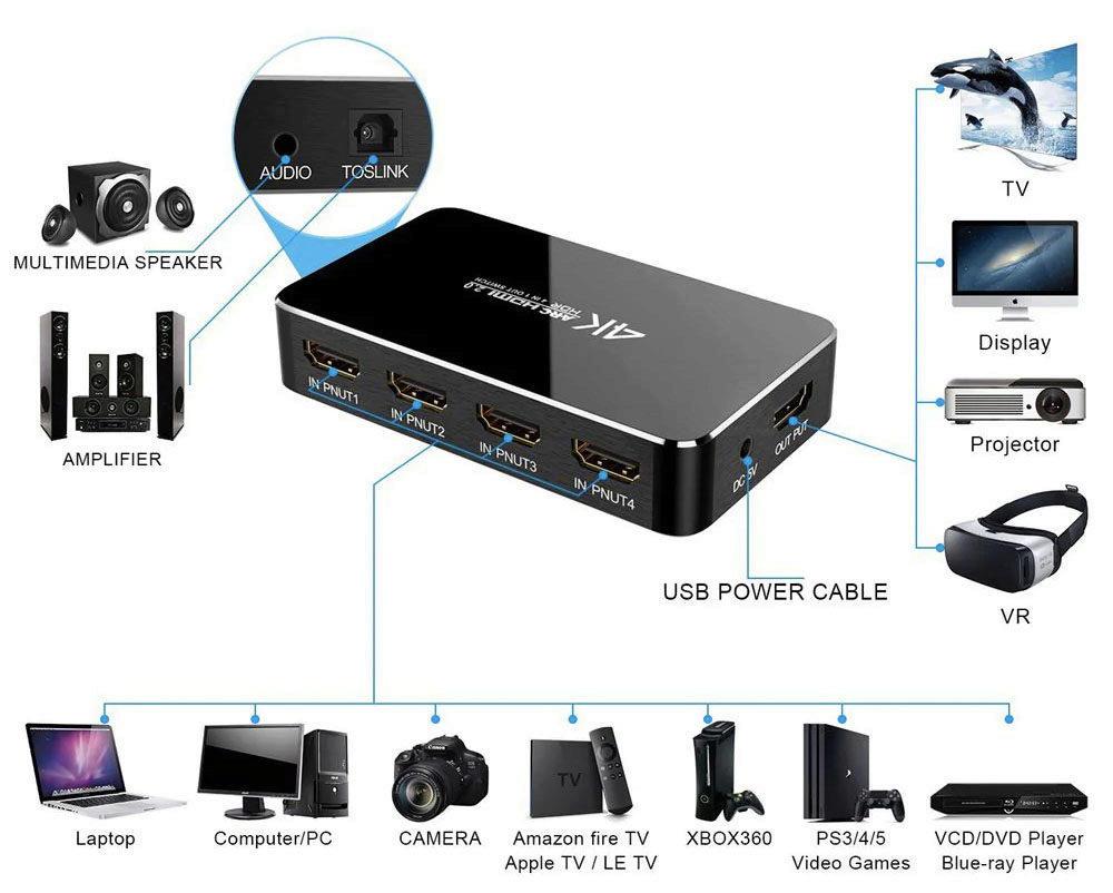 HDMI 4K přepínač
