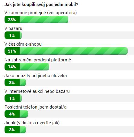 Výsledky ankety ke 12. 9. 10:30