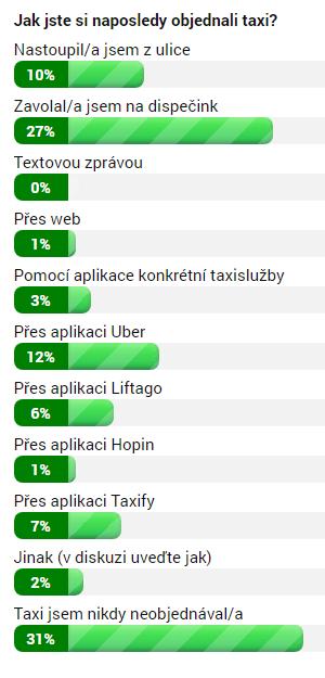 Výsledky ankety k 5. září 2018 ve 12:00
