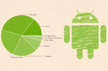 Android Pie se rozšiřuje pomalu. Stále je na minimálním počtu telefonů