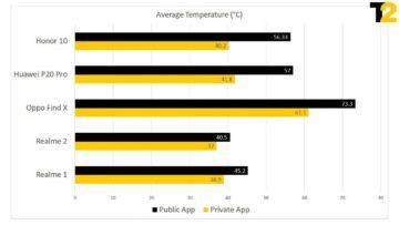 Teploty telefonů které podváděly