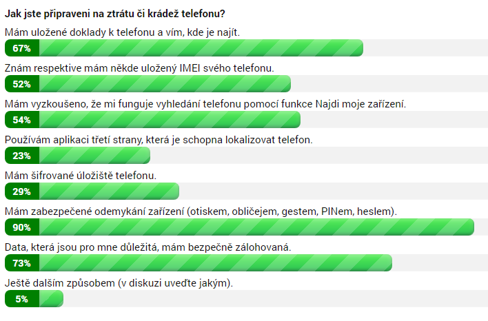 Výsledky ankety