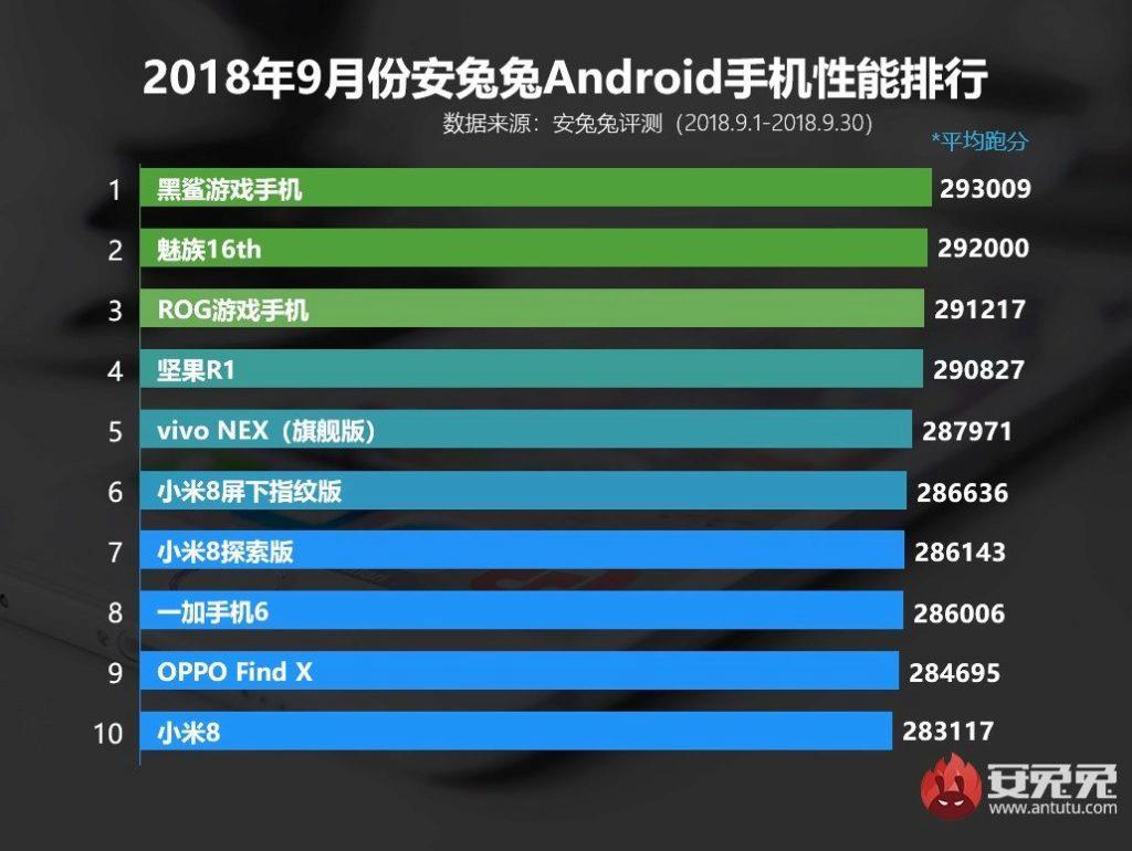 Top 10 nejvýkonnějších telefonů za září 2018 v Antutu