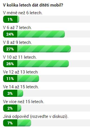 Výsledky ankety k 24. říjnu 13:30