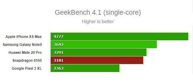 Snapdragon 8150 srovnání s Kirin 980 - jednovláknový výkon
