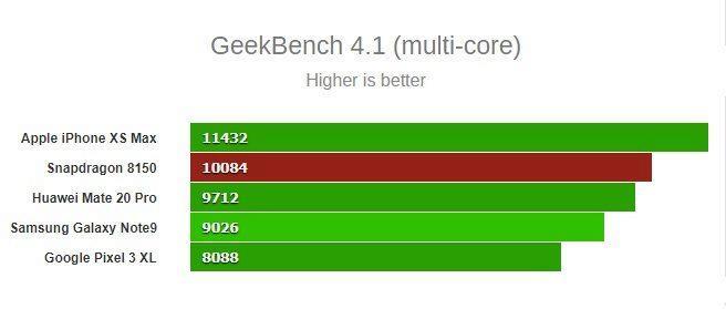 Snapdragon 8150 srovnání s Kirin 980 - vícevláknový výkon