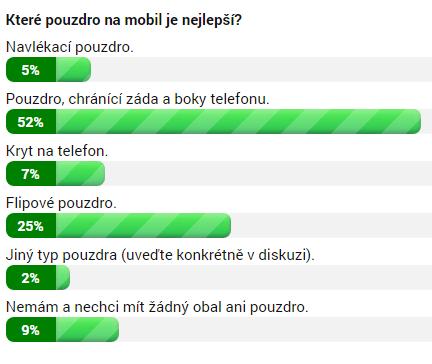 Výsledky ankety k 7. listopadu 13:00