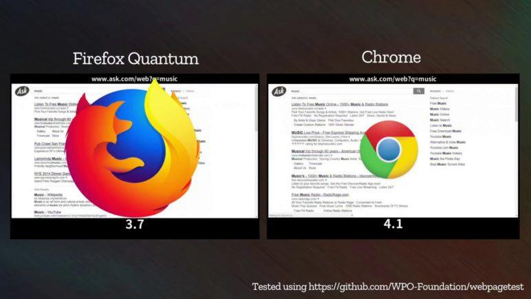 Mozilla Firefox Quantum (Beta) vs. Google Chrome (Speedtest)