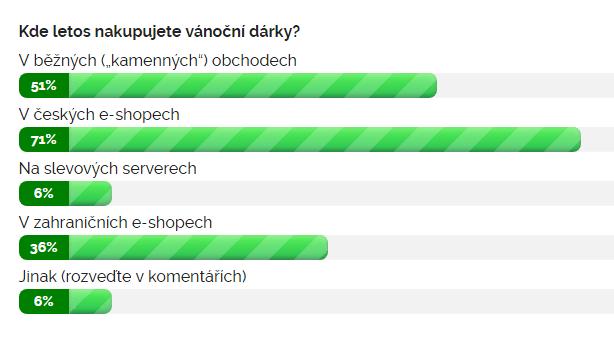 Výsledky ankety k 19. 12. 11:00