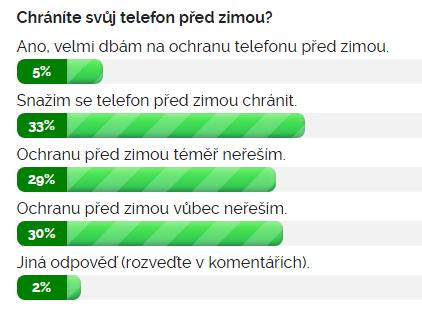 Výsledky ankety Chráníte svůj telefon před zimou?