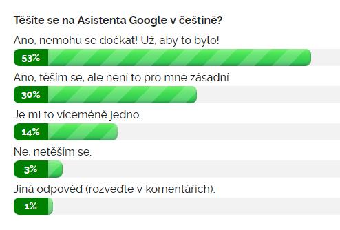 Výsledky ankety Těšíte se na Asistenta Google v češtině?
